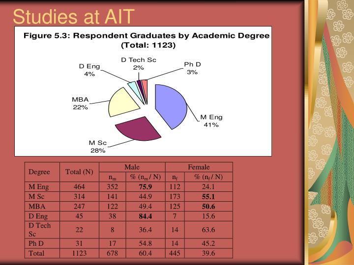 Studies at AIT