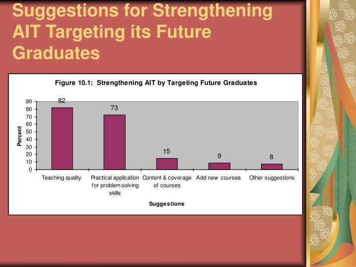 Suggestions for Strengthening AIT Targeting its Future Graduates