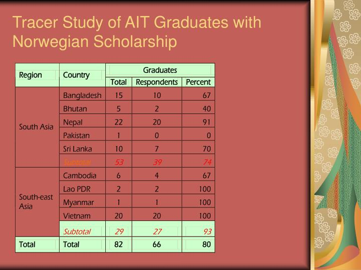 Tracer Study of AIT Graduates with Norwegian Scholarship
