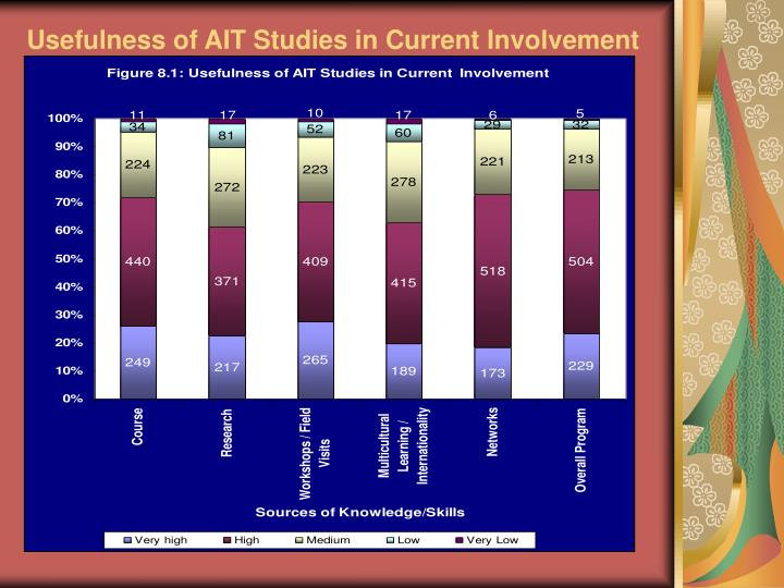 Usefulness of AIT Studies in Current Involvement
