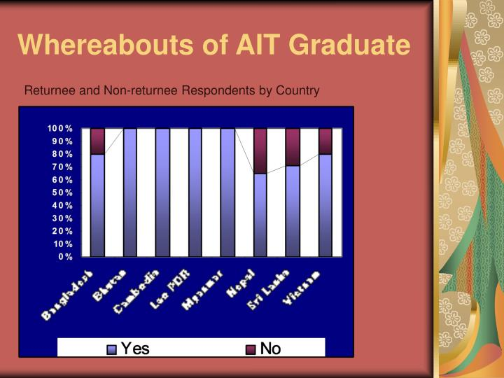 Whereabouts of AIT Graduate
