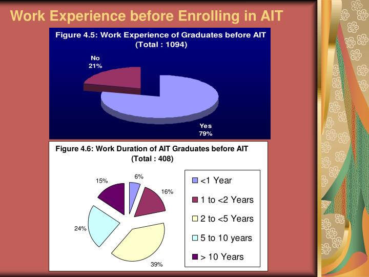 Work Experience before Enrolling in AIT