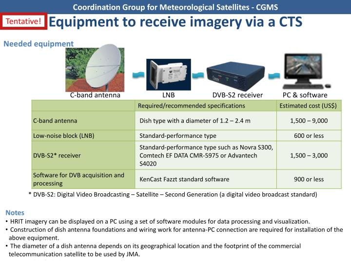 Equipment to receive imagery via a C