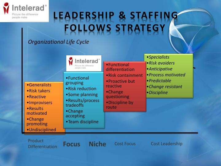 Leadership & Staffing                     Follows Strategy