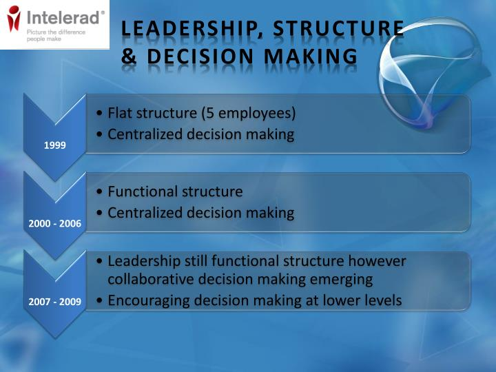 Leadership, Structure