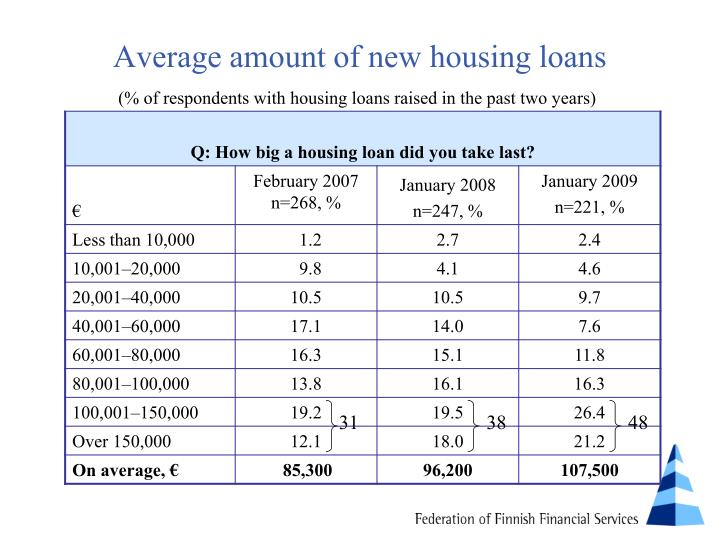 Average amount of new housing loans