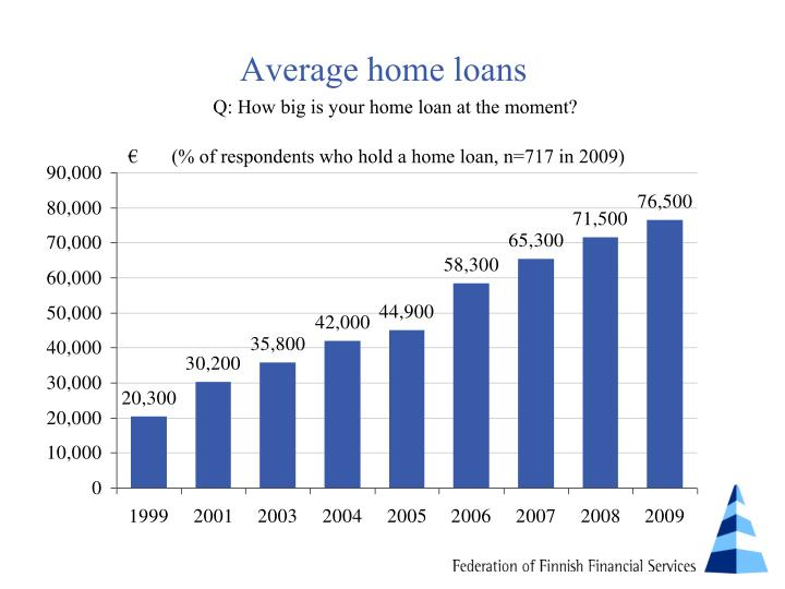 Average home loans