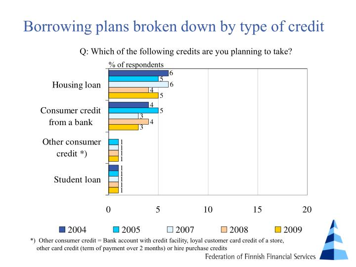Borrowing plans broken down by type of credit