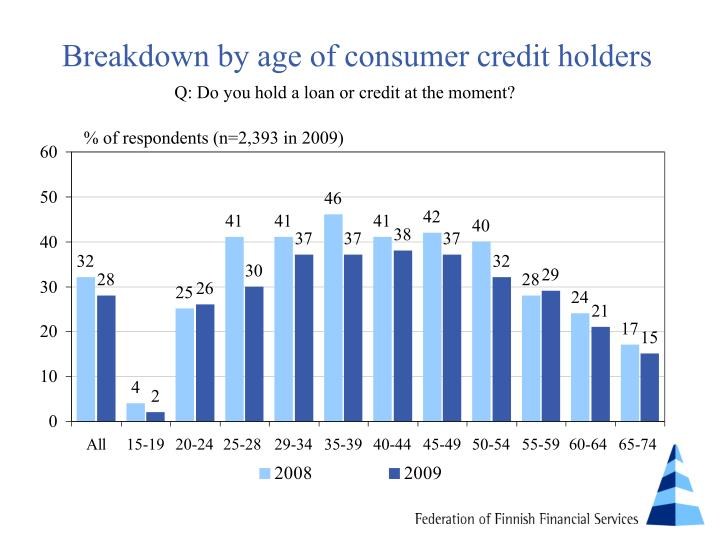 Breakdown by age of consumer credit holders