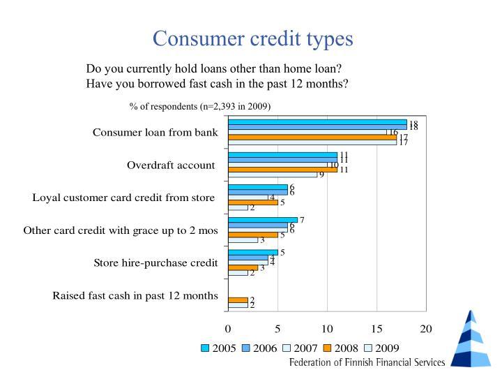 Consumer credit types