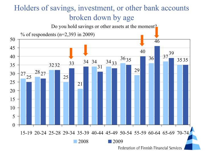 Holders of savings, investment, or other bank accounts broken down by age