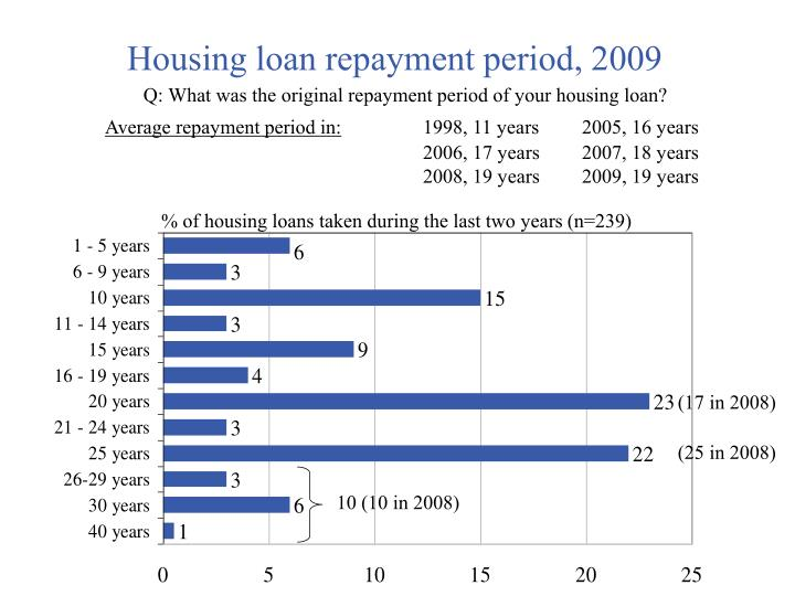 Housing loan repayment period