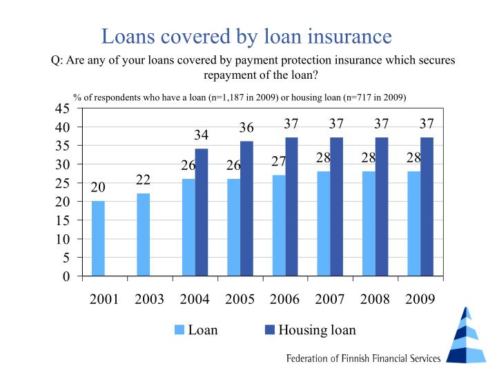 Loans covered by loan insurance