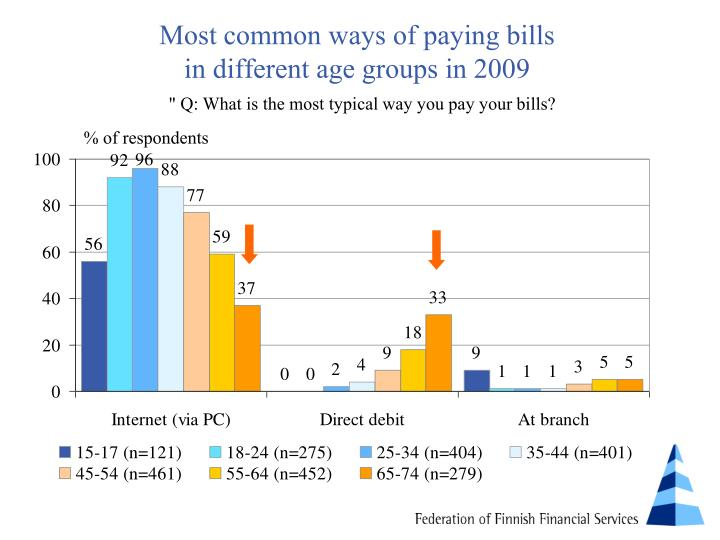 Most common ways of paying bills