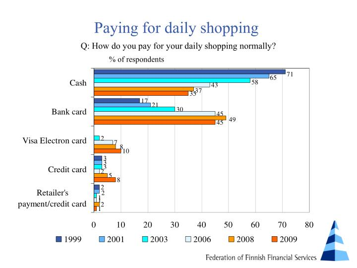 Paying for daily shopping