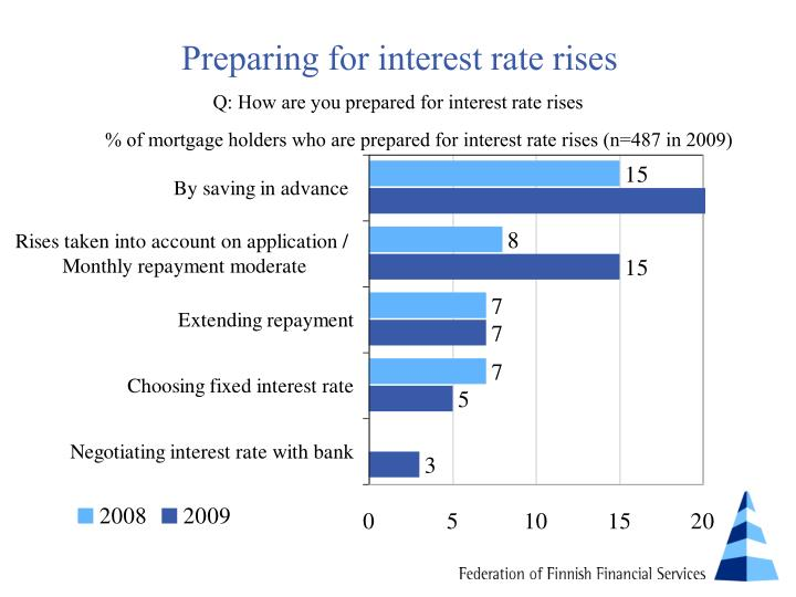 Preparing for interest rate rises