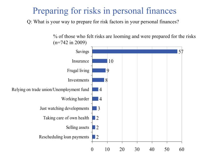 Preparing for risks in personal finances