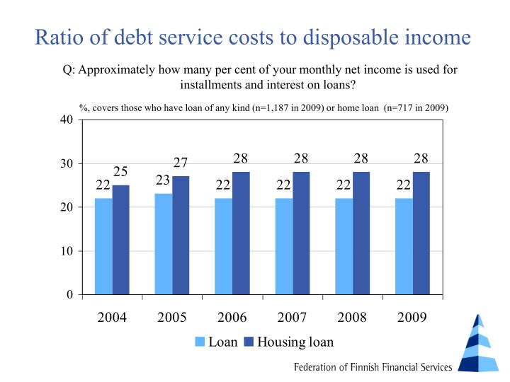 Ratio of debt service costs to disposable income