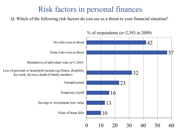 Risk factors in personal finances