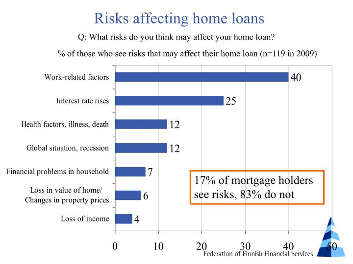 Risks affecting home loans