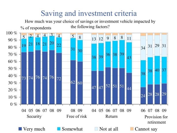 Saving and investment criteria