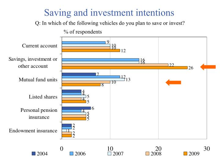 Saving and investment intentions