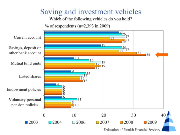 Saving and investment vehicles
