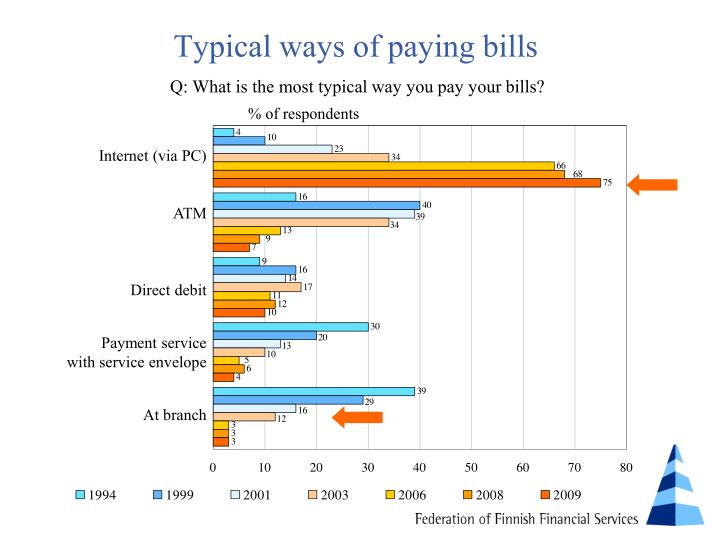 Typical ways of paying bills