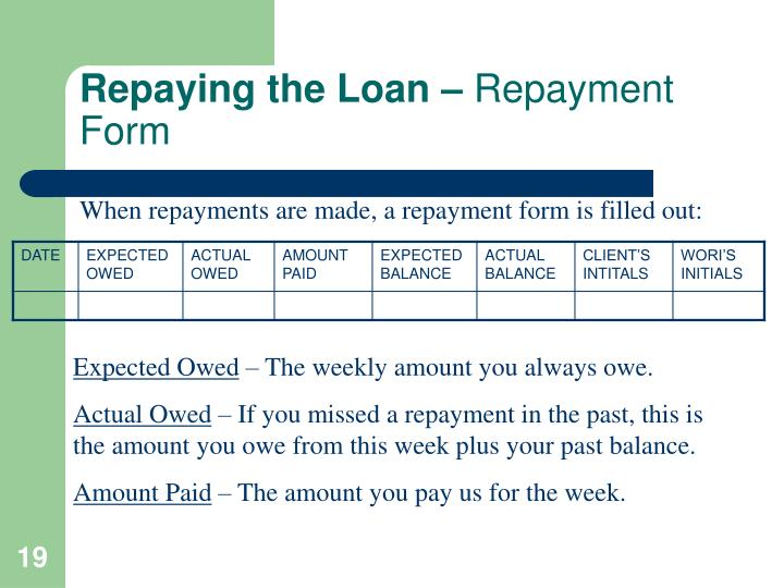 Repaying the Loan –
