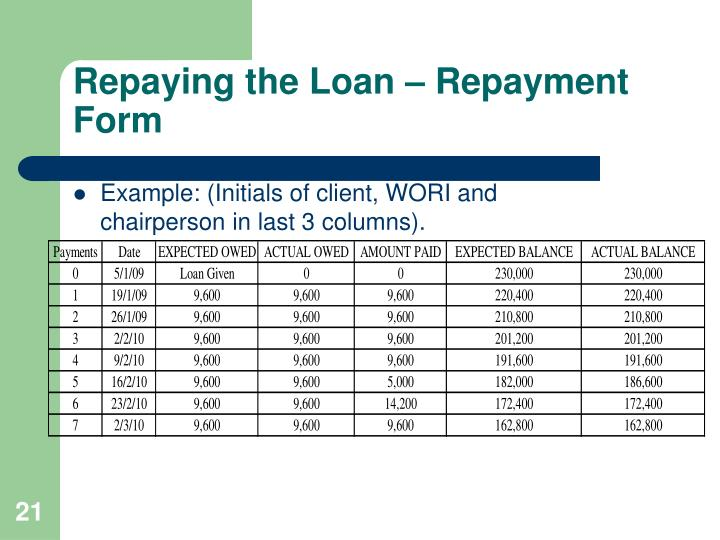 Repaying the Loan – Repayment Form