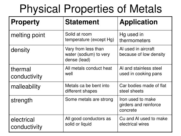 List Of Chemical Properties For Gold