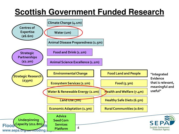 Scottish Government Funded Research