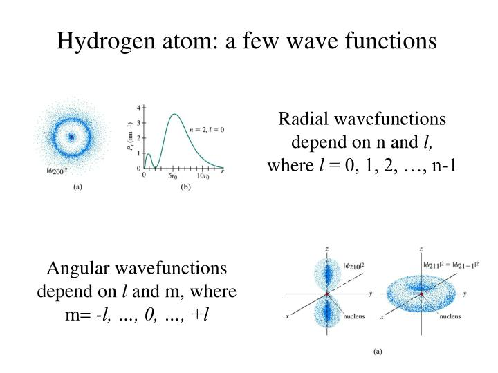 Hydrogen atom: a few wave functions