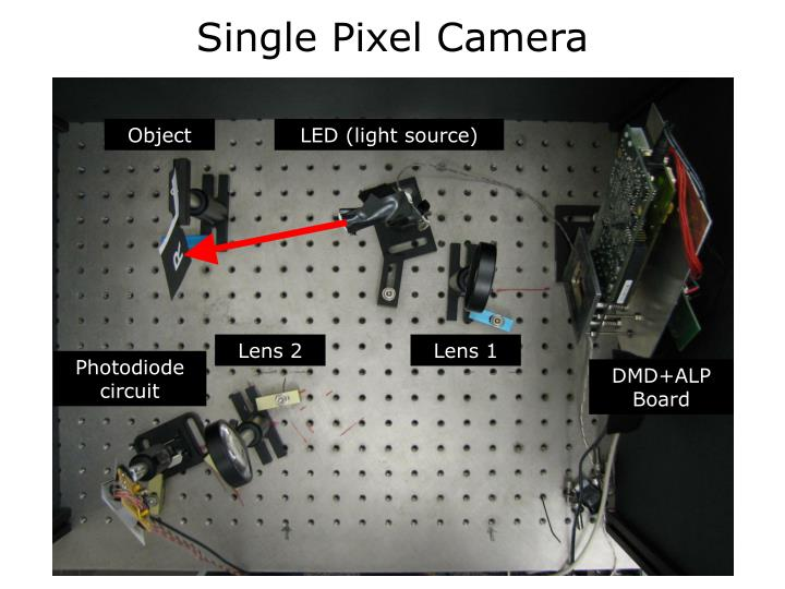 Single Pixel Camera
