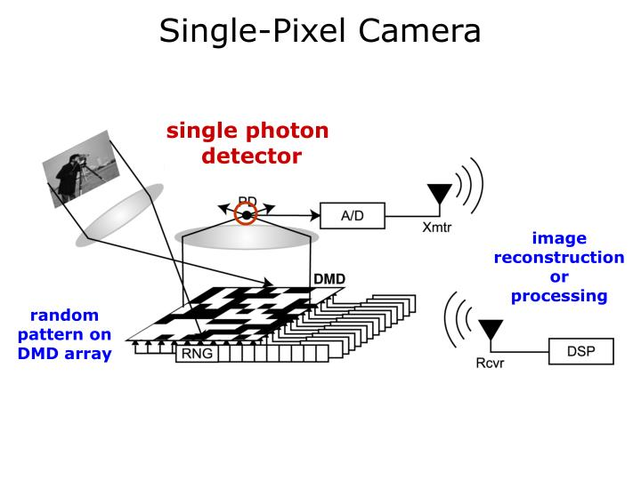 Single-Pixel Camera