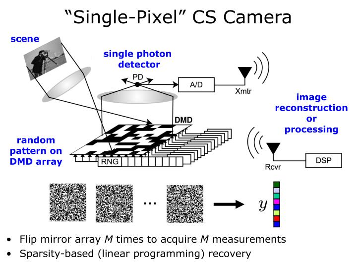 """Single-Pixel"" CS Camera"