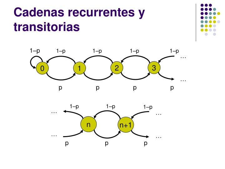 Cadenas recurrentes y transitorias