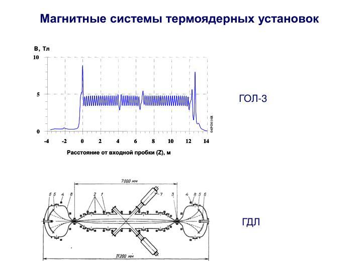 Магнитные системы термоядерных установок