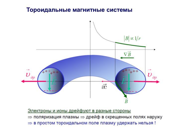 Тороидальные магнитные системы