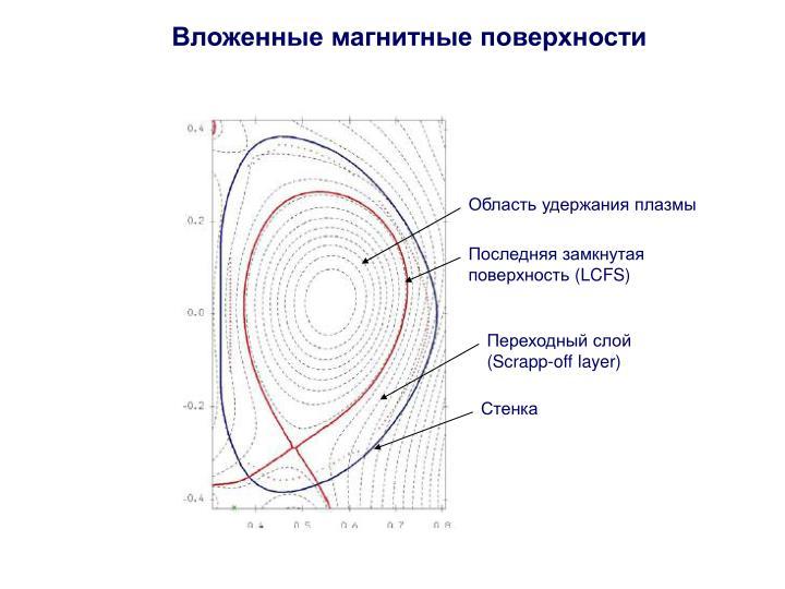 Вложенные магнитные поверхности
