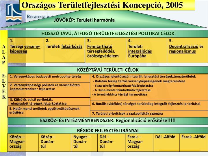 Országos Területfejlesztési Koncepció, 2005