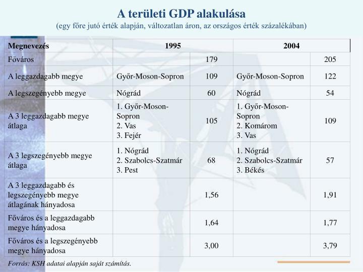 A területi GDP alakulása