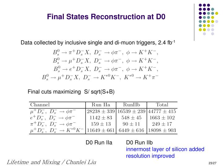 Final States Reconstruction at D0