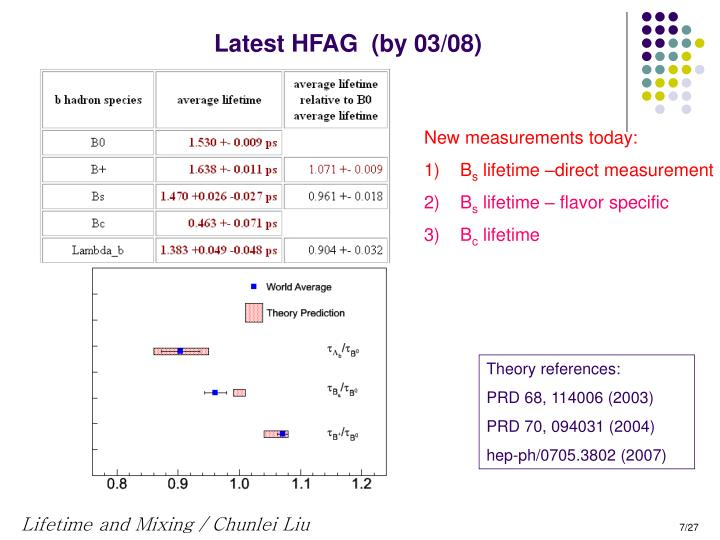 Latest HFAG  (by 03/08)
