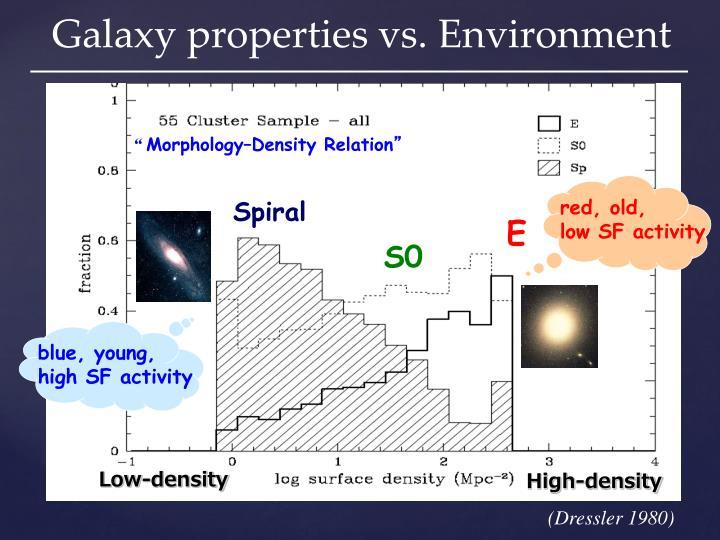 Galaxy properties vs. Environment