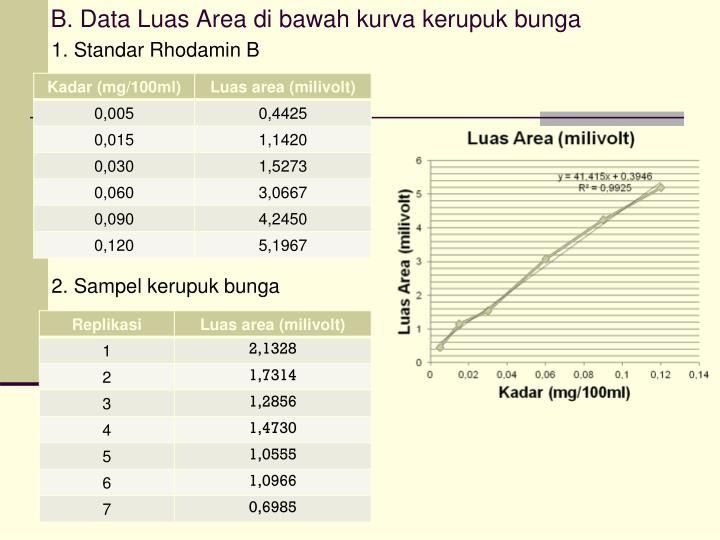 B. Data Luas Area di bawah kurva kerupuk bunga