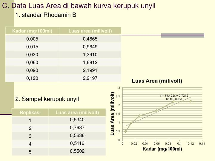 C. Data Luas Area di bawah kurva kerupuk unyil