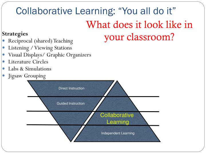 Collaborative Strategies In The Classroom ~ Ppt the gradual release model of instruction powerpoint