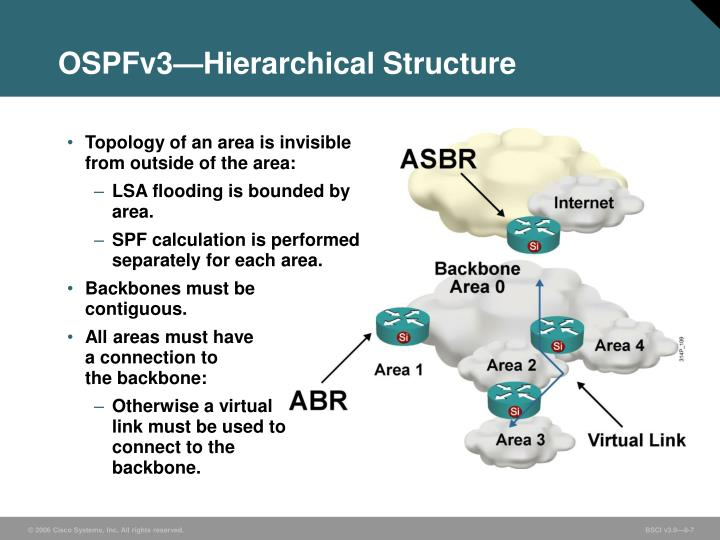 OSPFv3—Hierarchical Structure