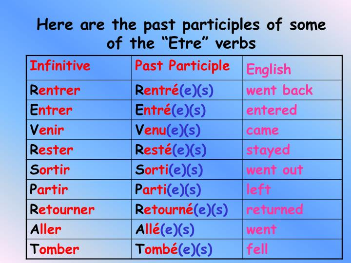 House Of Etre Etre Verbs House